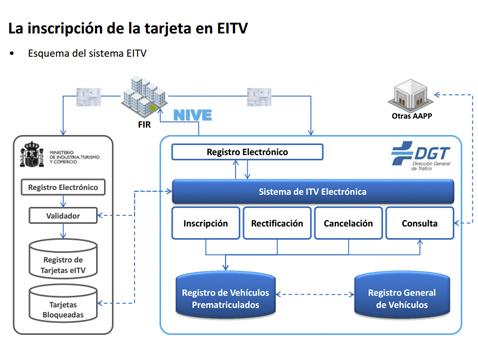Entra en vigor la ITV electrónica para turismos y camiones