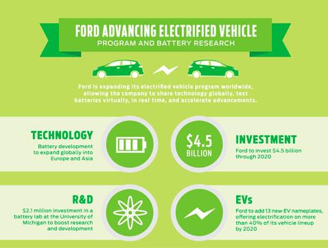Ford invertirá más de 4.000 millones de euros en el vehículo eléctrico