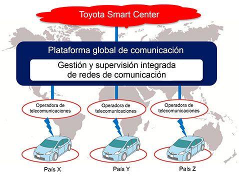 Toyota creará una plataforma global de comunicaciones para facilitar la conectividad entre vehículos