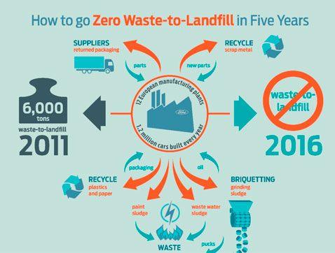 Ford logra eliminar completamente el envío de residuos a vertederos en Europa