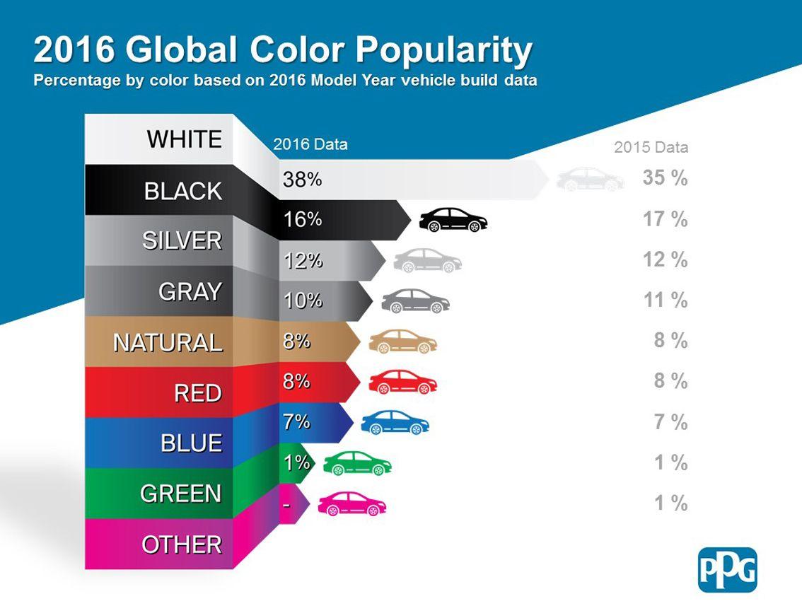 ¿De qué color nos gustan los coches?