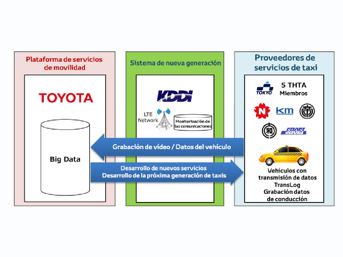 Taxis conectados en Tokio gracias a la colaboración de Toyota, KDDI y Tokyo Hire-Taxi