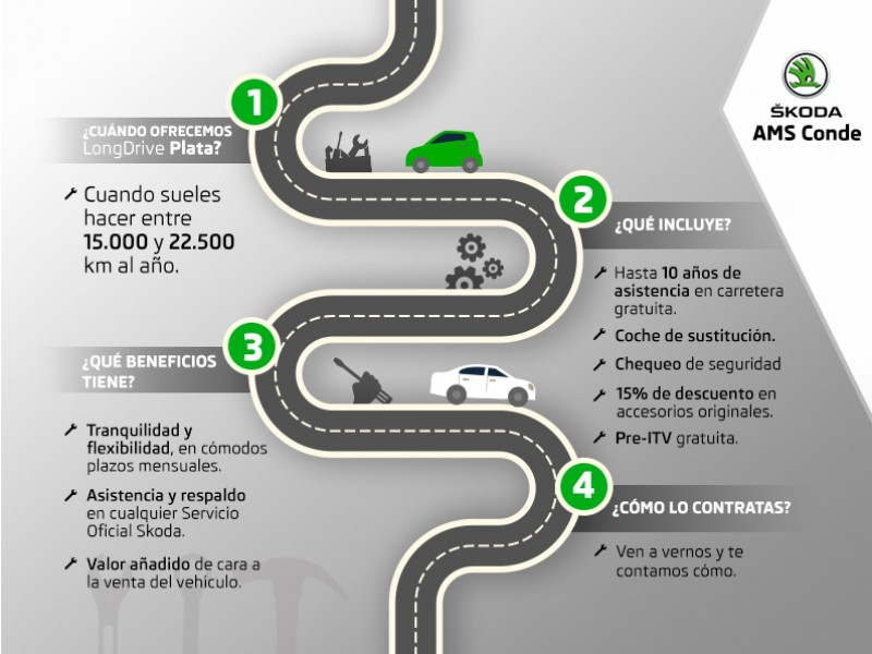 CAMPAÑA POST-VENTA: LONG DRIVE SKODA PLATA