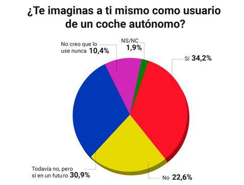 ¿Te imaginas a ti mismo como usuario de un coche autónomo?